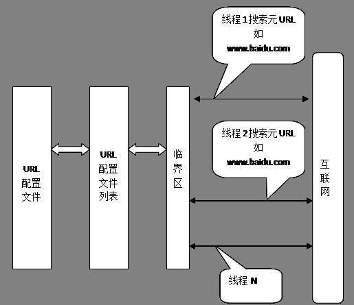 图3-2    多线程网络爬虫概要设计图模型